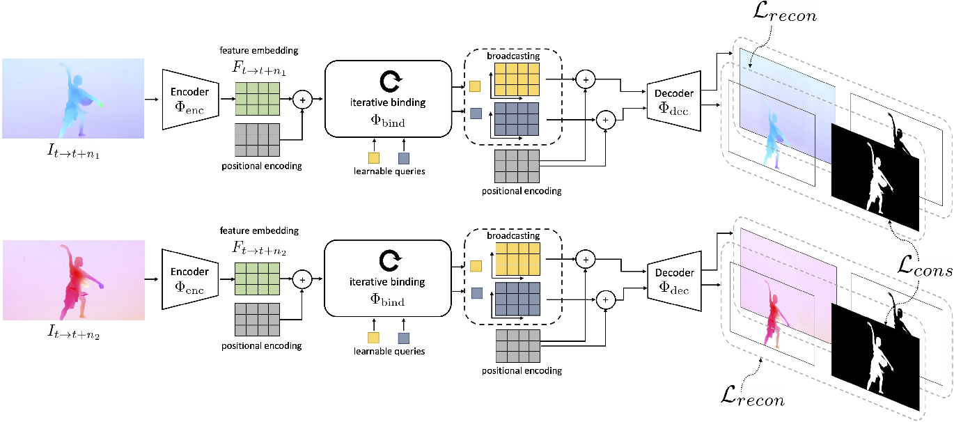 Figure 2 for Self-supervised Video Object Segmentation by Motion Grouping