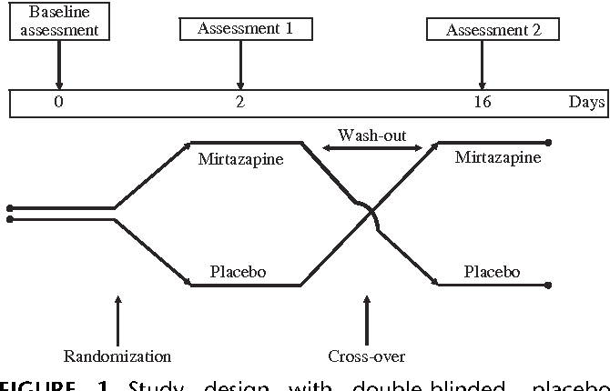FIGURE 1. Study design with double-blinded, placebocontrolled, cross-over method with a 14 days wash-out period between the administration of a single dose of MTZ and placebo, and random sequence.