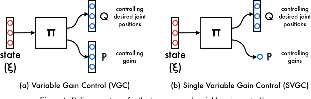 Figure 1 for Learning Variable Impedance Control for Contact Sensitive Tasks