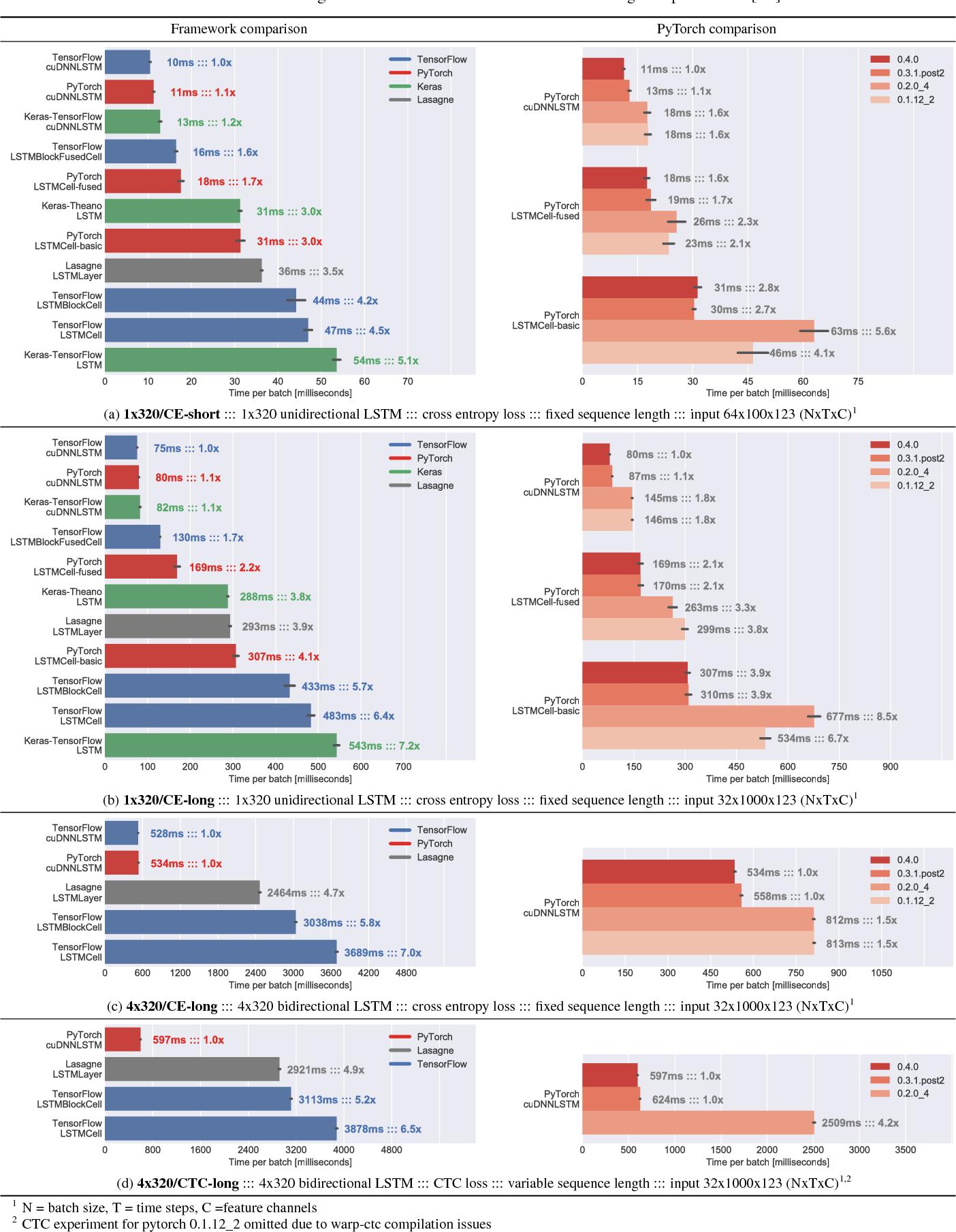 PDF] LSTM Benchmarks for Deep Learning Frameworks - Semantic Scholar