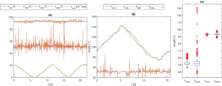 Figure 4 for Fast 5DOF Needle Tracking in iOCT