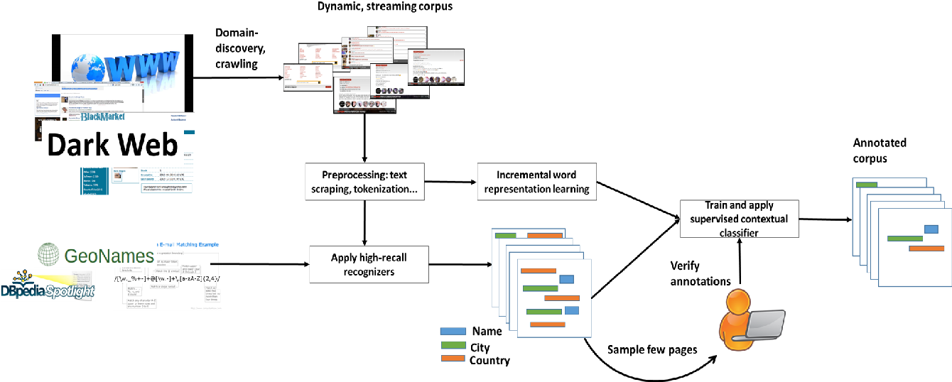 Figure 1 for Information Extraction in Illicit Domains