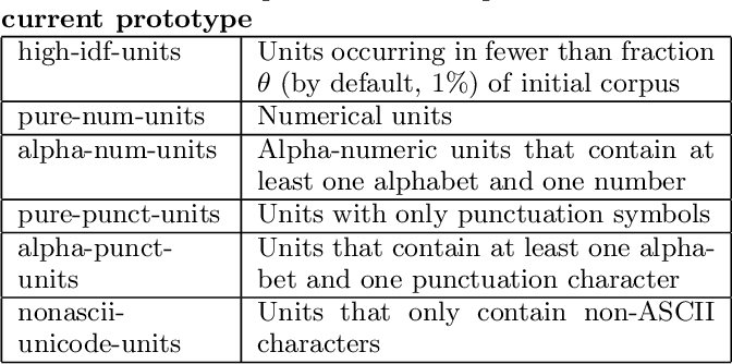 Figure 2 for Information Extraction in Illicit Domains