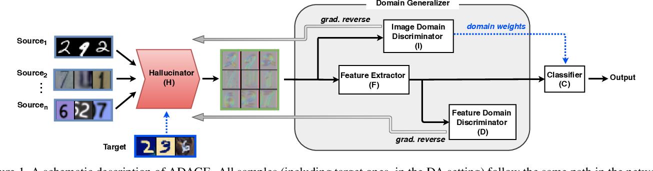 Figure 1 for Agnostic Domain Generalization
