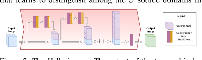 Figure 3 for Agnostic Domain Generalization