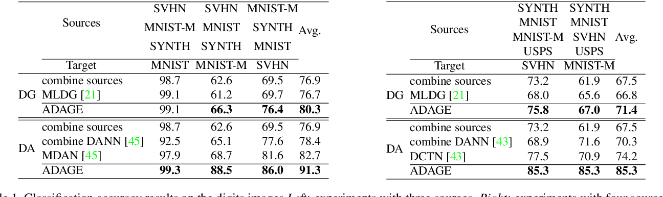 Figure 2 for Agnostic Domain Generalization