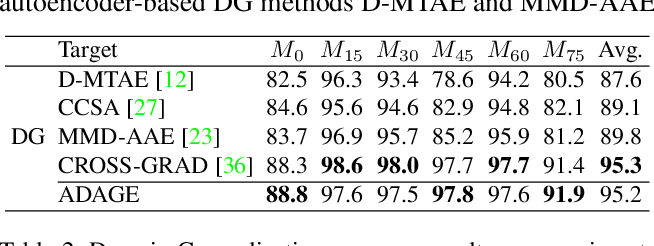 Figure 4 for Agnostic Domain Generalization
