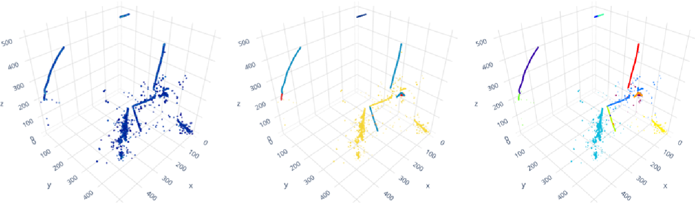 Figure 1 for Scalable, Proposal-free Instance Segmentation Network for 3D Pixel Clustering and Particle Trajectory Reconstruction in Liquid Argon Time Projection Chambers