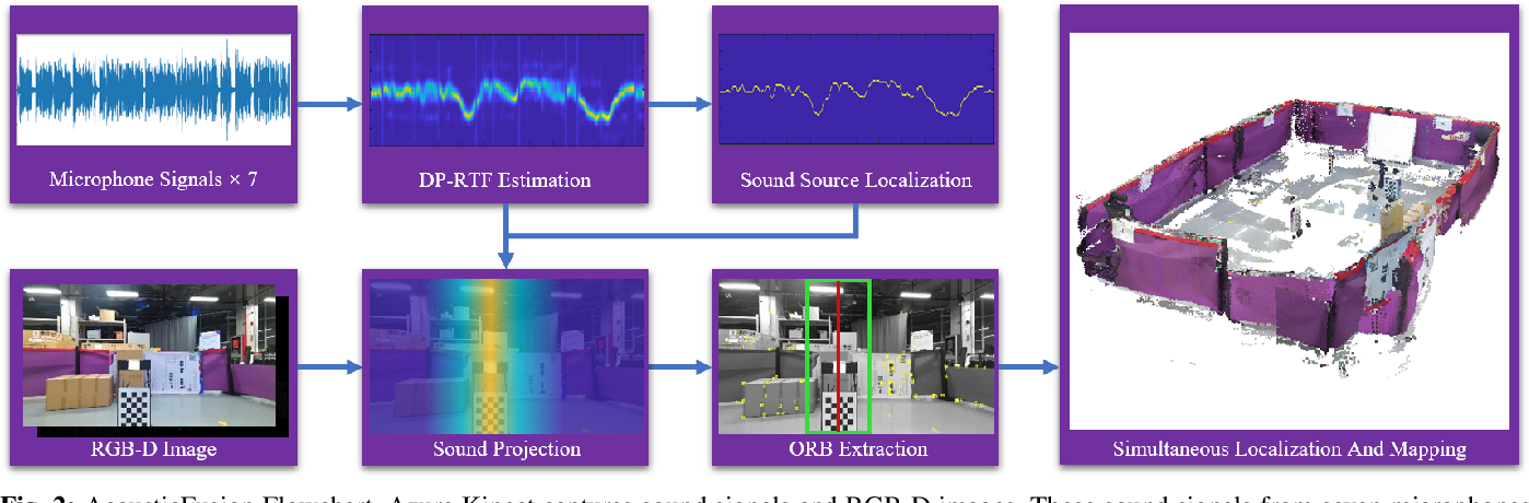 Figure 2 for AcousticFusion: Fusing Sound Source Localization to Visual SLAM in Dynamic Environments