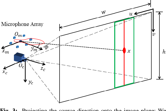 Figure 3 for AcousticFusion: Fusing Sound Source Localization to Visual SLAM in Dynamic Environments