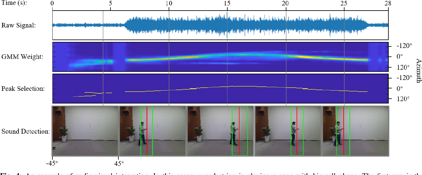 Figure 4 for AcousticFusion: Fusing Sound Source Localization to Visual SLAM in Dynamic Environments