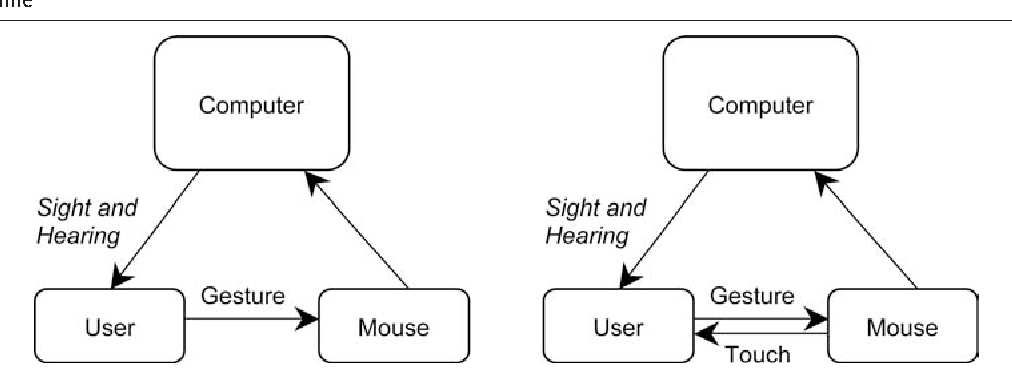 Figure 1 A distinguishing feature of haptic interfaces is the simultaneous exchange of information between the user and the machine