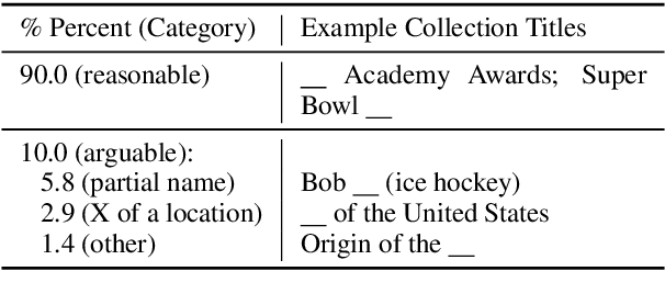 Figure 2 for Automatic Document Sketching: Generating Drafts from Analogous Texts