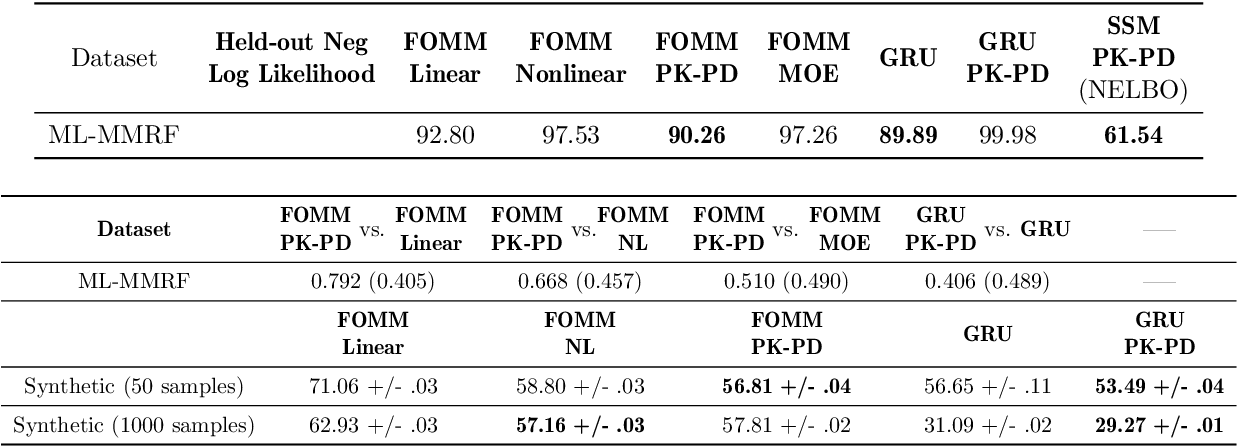 Figure 4 for Neural Pharmacodynamic State Space Modeling