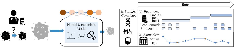 Figure 1 for Neural Pharmacodynamic State Space Modeling