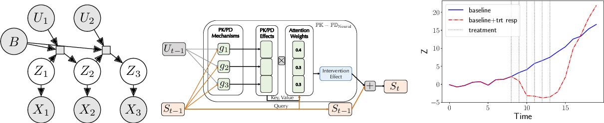 Figure 3 for Neural Pharmacodynamic State Space Modeling