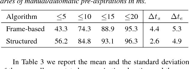 Figure 3 for Automatic Measurement of Pre-aspiration
