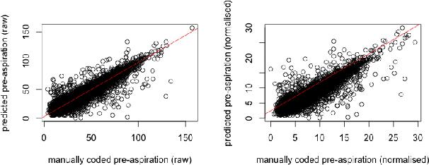 Figure 4 for Automatic Measurement of Pre-aspiration