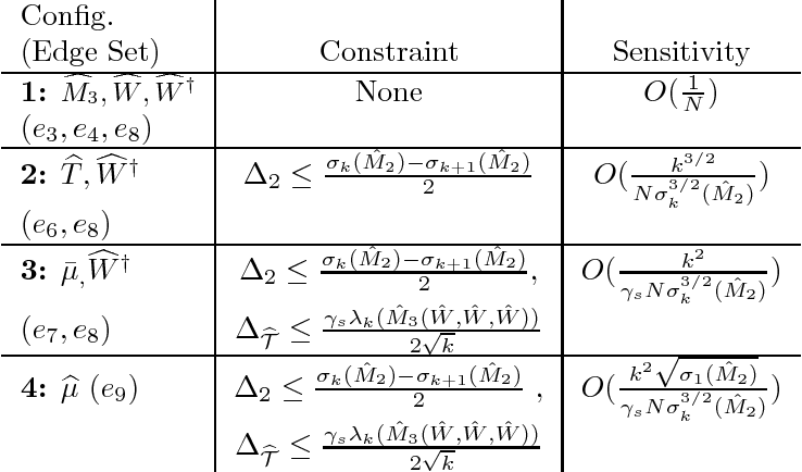 Figure 4 for An end-to-end Differentially Private Latent Dirichlet Allocation Using a Spectral Algorithm