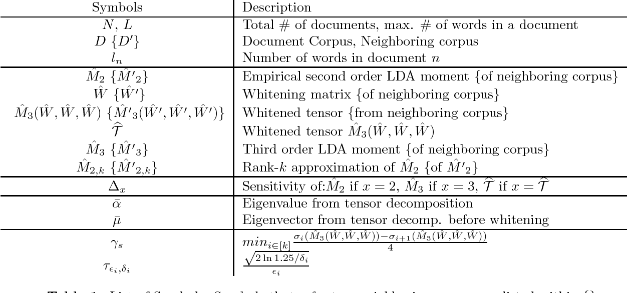 Figure 1 for An end-to-end Differentially Private Latent Dirichlet Allocation Using a Spectral Algorithm