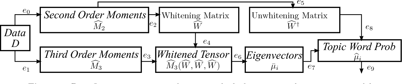 Figure 2 for An end-to-end Differentially Private Latent Dirichlet Allocation Using a Spectral Algorithm