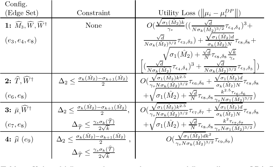 Figure 3 for An end-to-end Differentially Private Latent Dirichlet Allocation Using a Spectral Algorithm