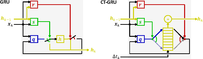 Figure 1 for Discrete Event, Continuous Time RNNs