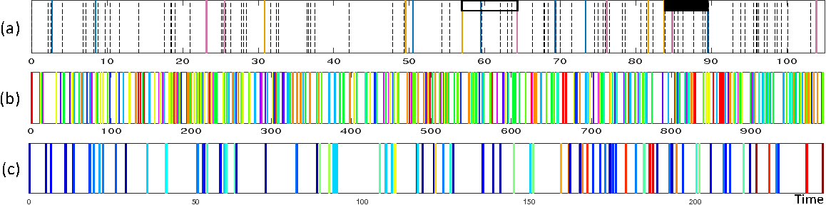 Figure 4 for Discrete Event, Continuous Time RNNs