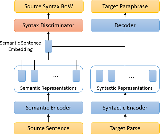 Figure 1 for Disentangling Semantics and Syntax in Sentence Embeddings with Pre-trained Language Models