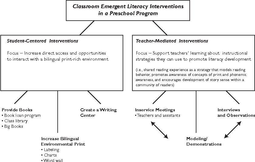 T Enhancing Emergent Literacy In A Preschool Program Through Teacher