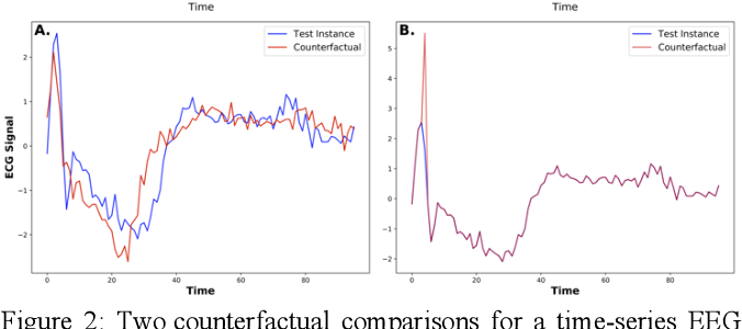 Figure 2 for If Only We Had Better Counterfactual Explanations: Five Key Deficits to Rectify in the Evaluation of Counterfactual XAI Techniques