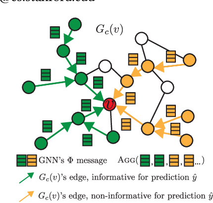 Figure 1 for GNN Explainer: A Tool for Post-hoc Explanation of Graph Neural Networks