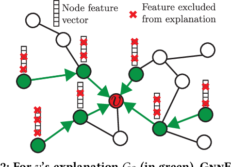 Figure 3 for GNN Explainer: A Tool for Post-hoc Explanation of Graph Neural Networks
