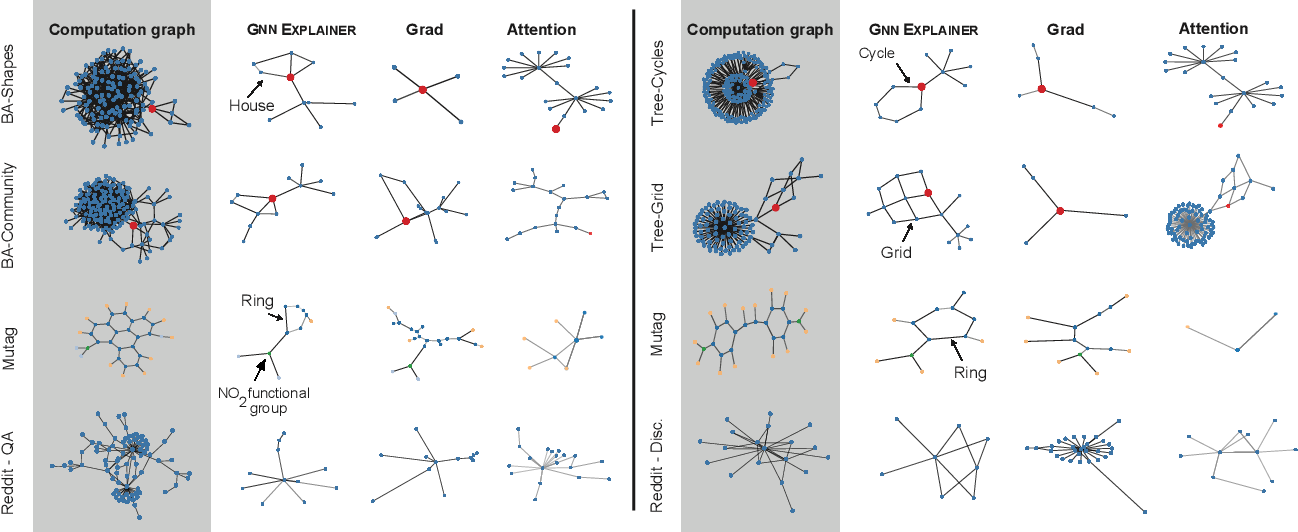 Figure 4 for GNN Explainer: A Tool for Post-hoc Explanation of Graph Neural Networks