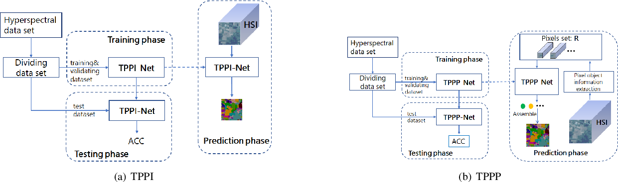 Figure 3 for TPPI-Net: Towards Efficient and Practical Hyperspectral Image Classification