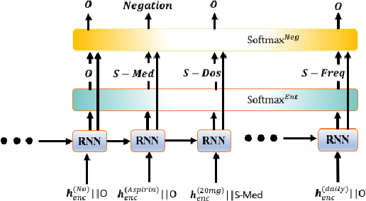 Figure 1 for Comprehend Medical: a Named Entity Recognition and Relationship Extraction Web Service