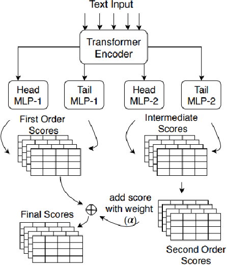 Figure 2 for Comprehend Medical: a Named Entity Recognition and Relationship Extraction Web Service