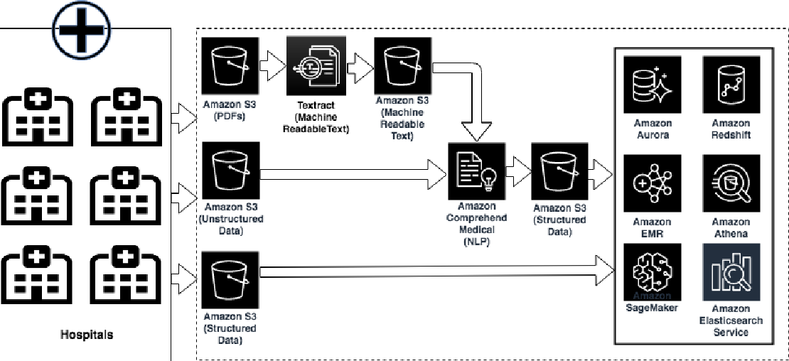 Figure 4 for Comprehend Medical: a Named Entity Recognition and Relationship Extraction Web Service