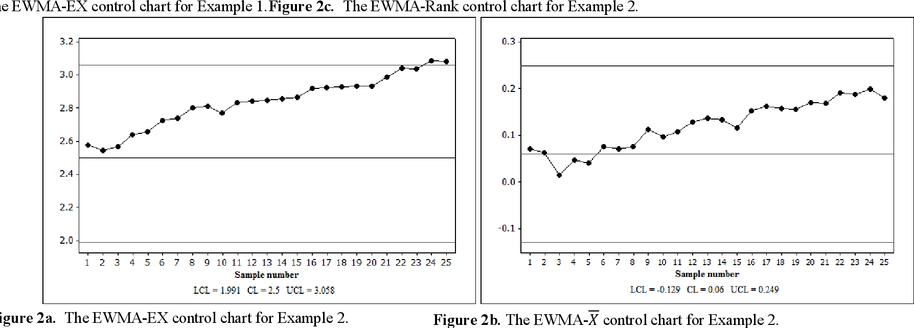 Figure 2 From Distribution Free Exponentially Weighted Moving