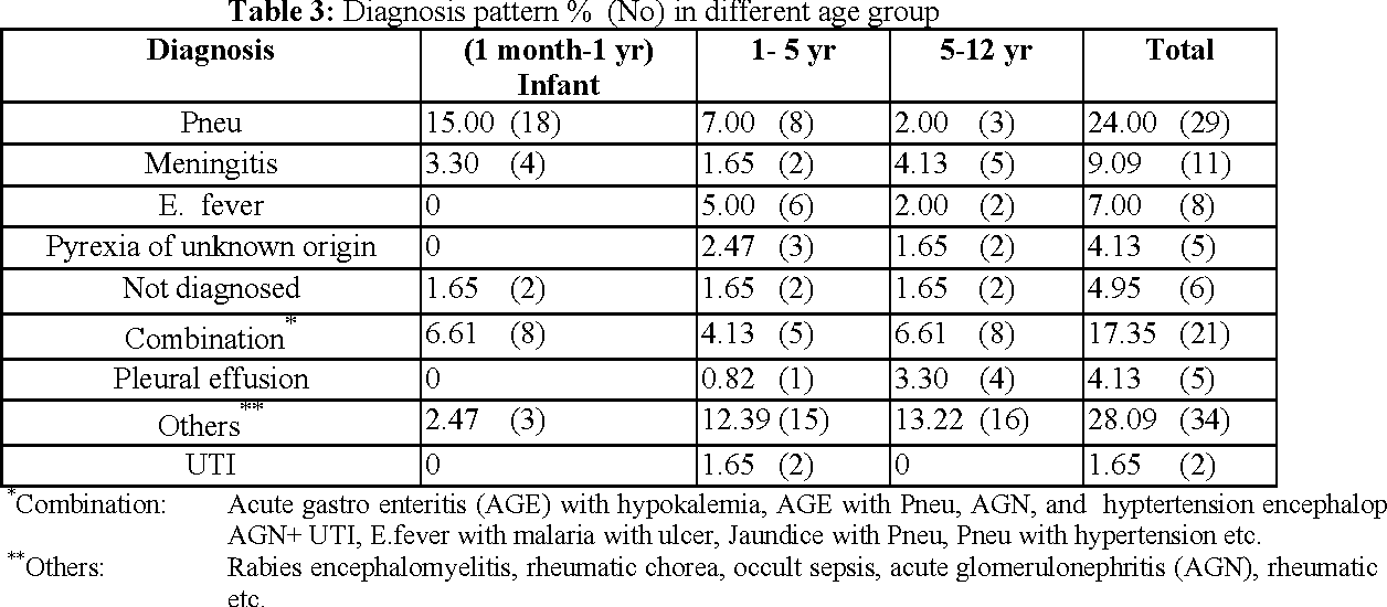 Table 3: Diagnosis pattern % (No) in different age group