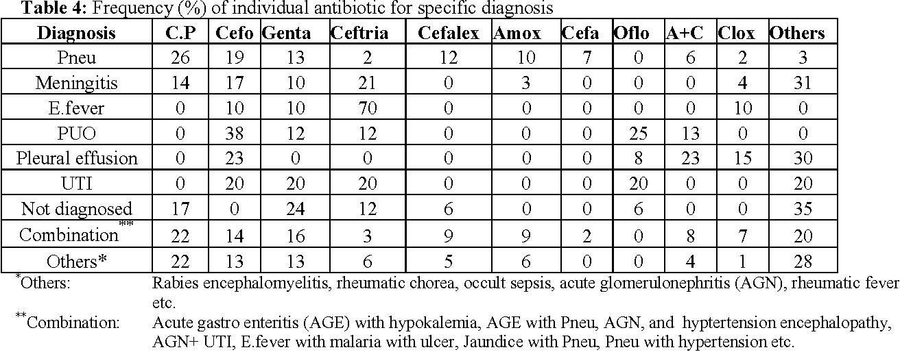 Table 4: Frequency (%) of individual antibiotic for specific diagnosis