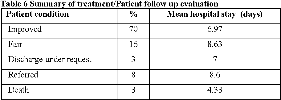 Table 6 Summary of treatment/Patient follow up evaluation