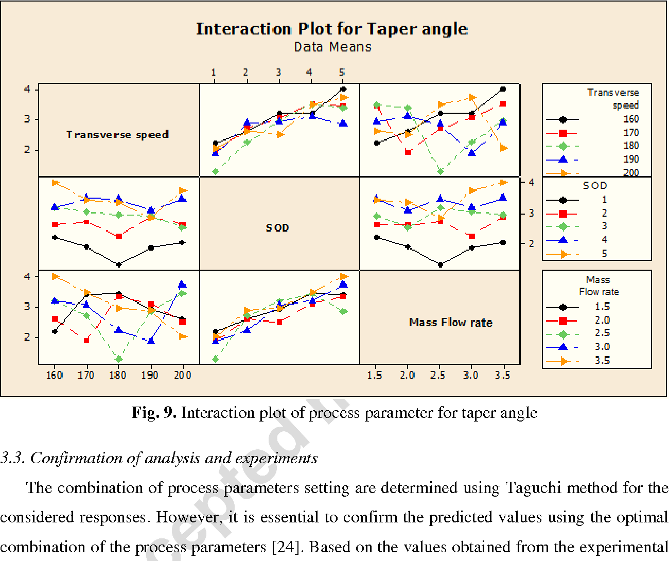 Experimentation investigation of abrasive water jet machining figure 9 pooptronica