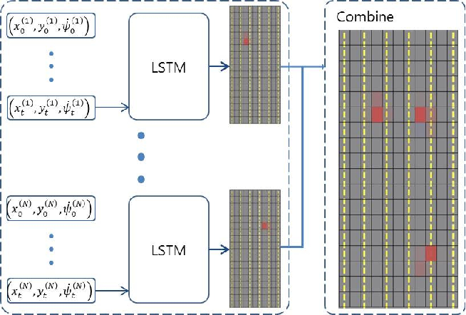 Figure 1 for Probabilistic Vehicle Trajectory Prediction over Occupancy Grid Map via Recurrent Neural Network