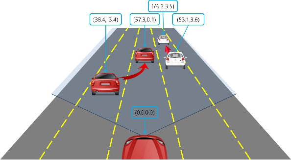 Figure 2 for Probabilistic Vehicle Trajectory Prediction over Occupancy Grid Map via Recurrent Neural Network