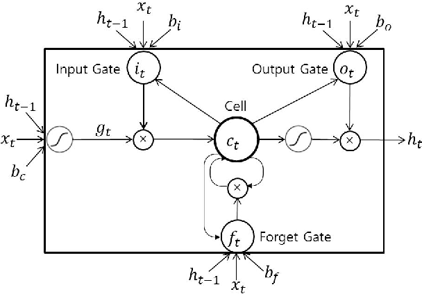 Figure 4 for Probabilistic Vehicle Trajectory Prediction over Occupancy Grid Map via Recurrent Neural Network