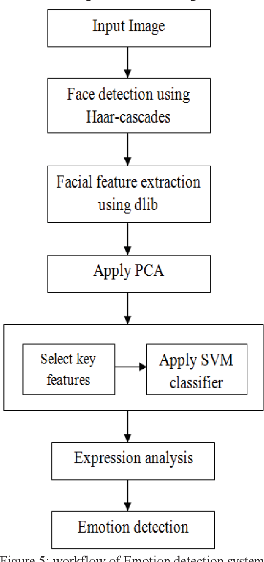 Figure 5 from A robust method for face recognition and face emotion
