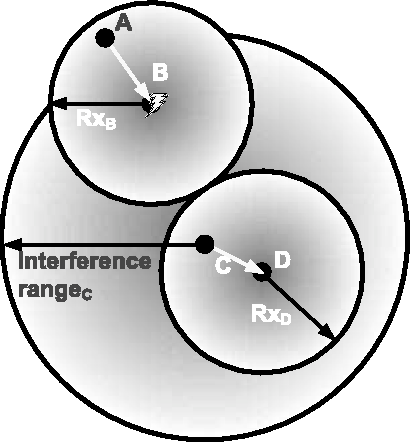 Fig. 4. RxB respectively RxD denotes the reception range of devices B and D. Device C cannot detect transmission from A to B. Thus it is unaware of B receiving data. C's transmission to D interferes at B. A's transmission fails.