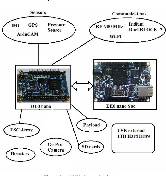 Development of a hybrid autonomous underwater vehicle for benthic
