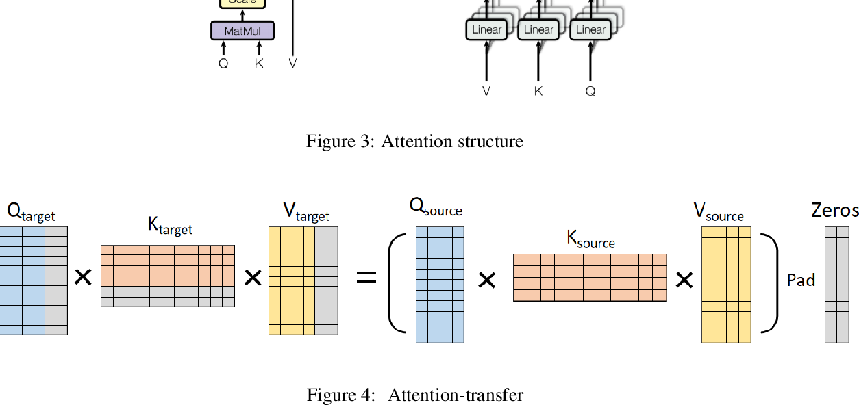 Figure 4 for Transfer training from smaller language model